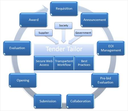 e-Tendering System Workflow